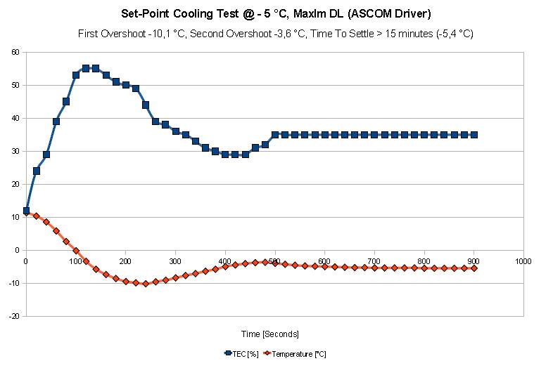 QHY10 Cooling Test MaxIm DL, ASCOM driver