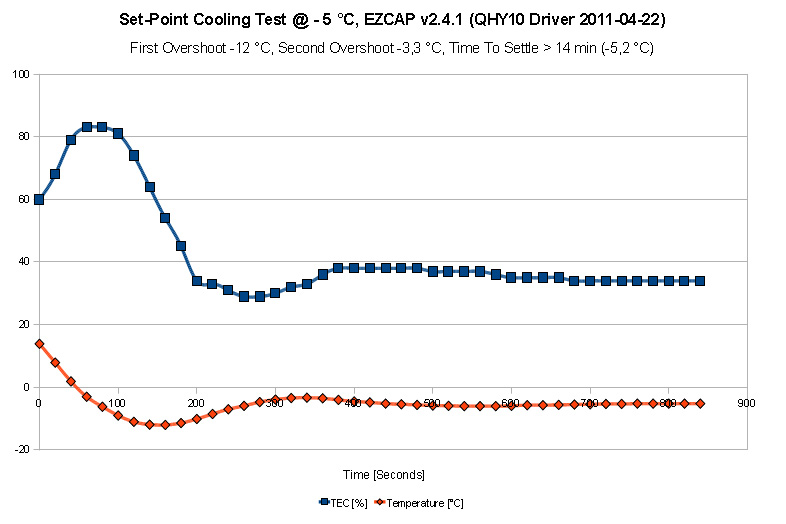 QHY10 Cooling Test EZCAP, native driver