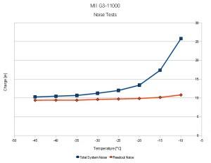 MII_G3-11000_NoiseTests