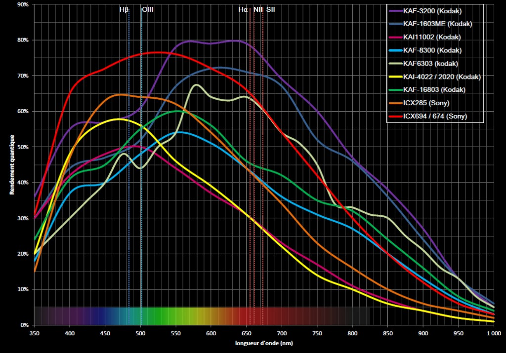 Most popular CCD's QE Comparison Chart made by Philippe Bernhard