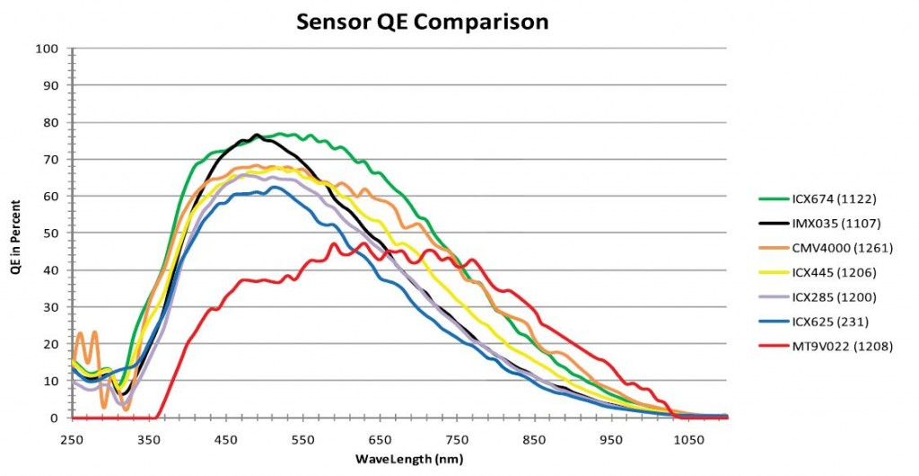 CCD's QE Comparison Chart, (c) Point Grey Research, Inc.
