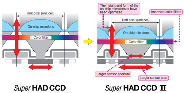Sony Exview HAD vs. new Exview HAD II